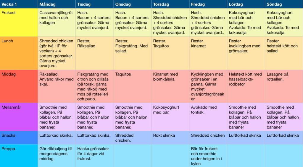 Veckoplan för vecka 1 strikt aip